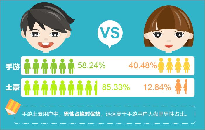「手游土豪」資料包告:北京成為手游富豪之鄉-334