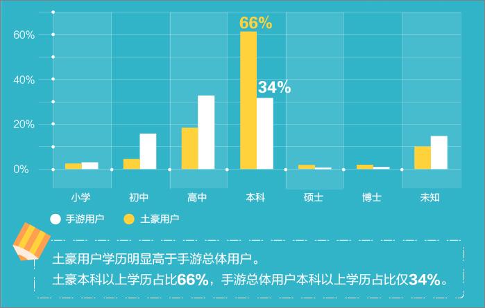 「手游土豪」資料包告:北京成為手游富豪之鄉-749