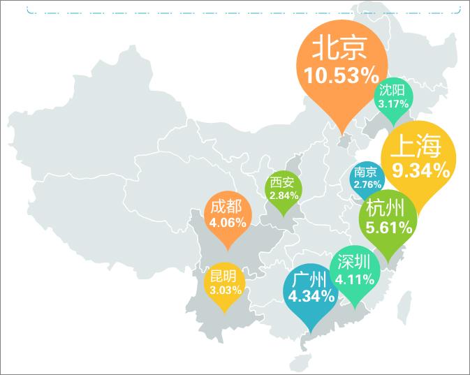 「手游土豪」資料包告:北京成為手游富豪之鄉-904