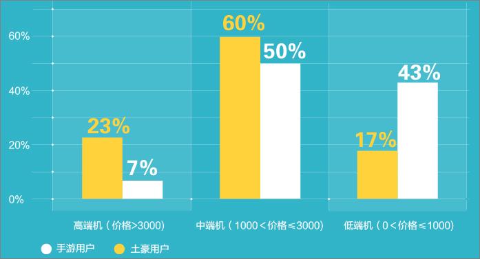 「手游土豪」資料包告:北京成為手游富豪之鄉-539
